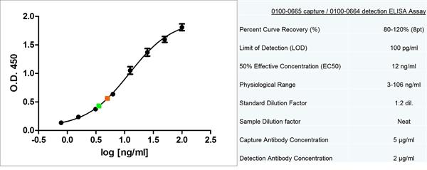 Prolactin Antibody | P1 (BGN/F64/01) gallery image 1