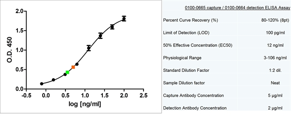 Prolactin Antibody | P2 (BGN/F65/02) gallery image 1