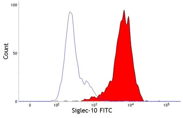 Siglec-10 Antibody   5G6 gallery image 1