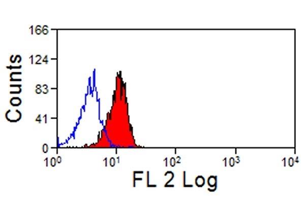 Siglec-5/Siglec-14 Antibody | 1A5 gallery image 3