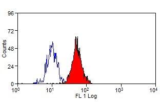 Siglec-5/Siglec-14 Antibody | 1A5 gallery image 2