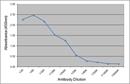 Thyroglobulin Antibody | 89.5C3 thumbnail image 1