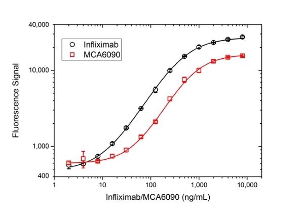 TNF Alpha Antibody   cA2 gallery image 3