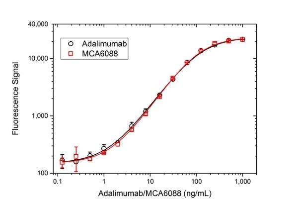 TNF Alpha Antibody | D2E7 gallery image 3