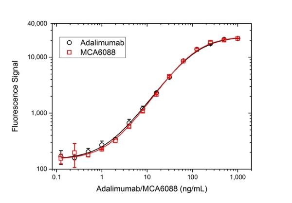 TNF Alpha Antibody   D2E7 gallery image 3