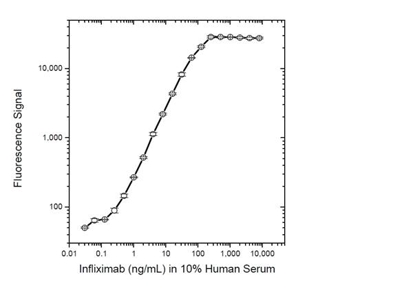 Infliximab Antibody | AbD19370_hIgG1 gallery image 3