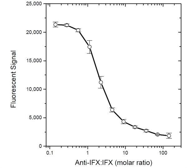 Infliximab Antibody | AbD17837 gallery image 4
