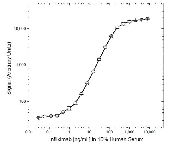 Infliximab Antibody | AbD17837 gallery image 5
