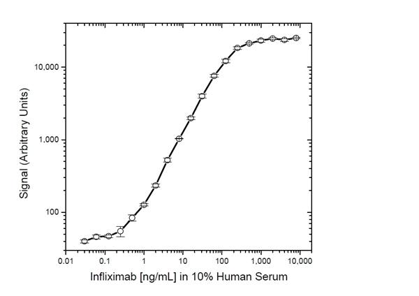 Infliximab Antibody | AbD17841_hIgG1 gallery image 5