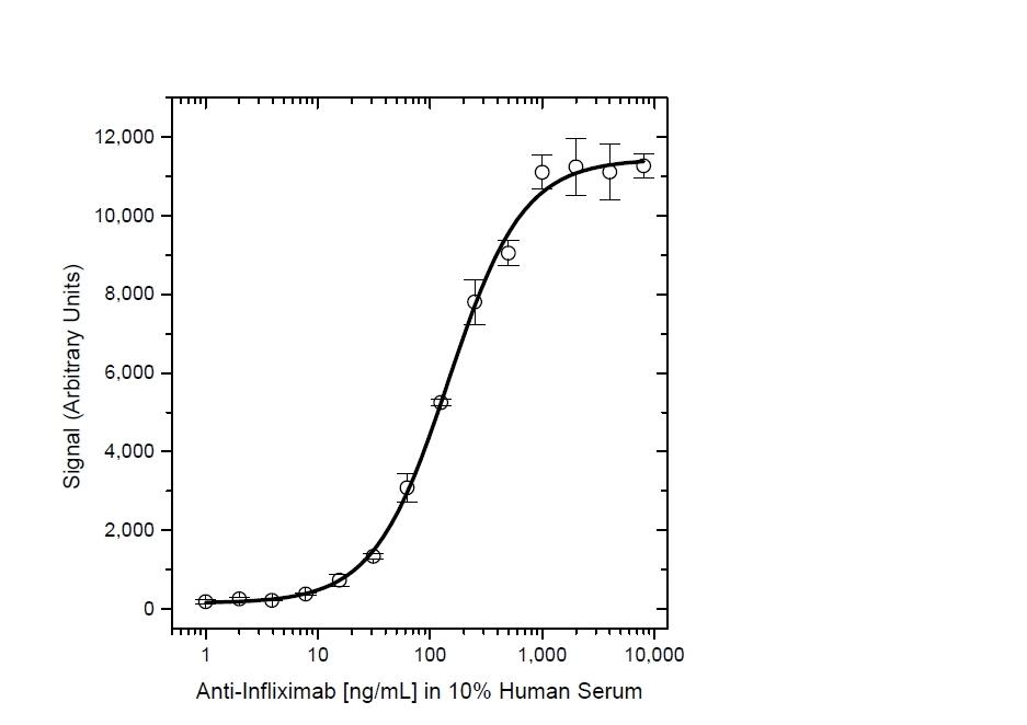 Infliximab Antibody | AbD17841_hIgG1 gallery image 6
