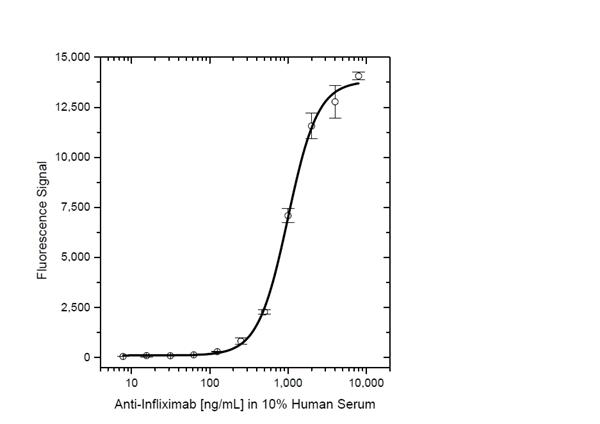 Infliximab Antibody | AbD19370_hIgG1 gallery image 4