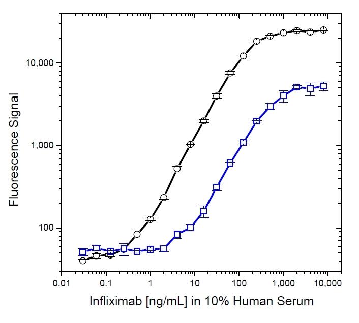 Infliximab Antibody | AbD19376 gallery image 6