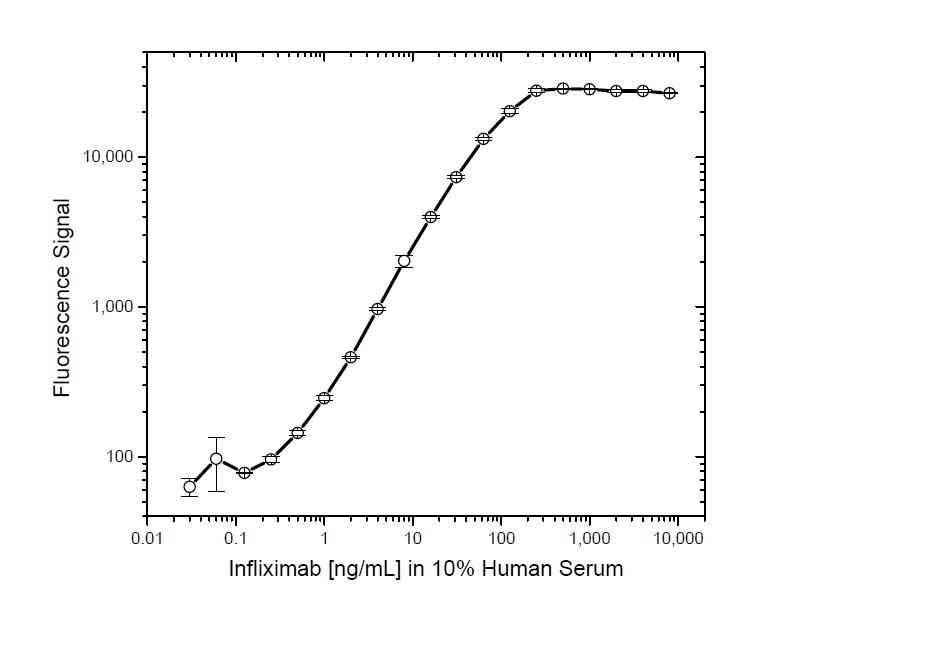 Infliximab Antibody   AbD19376_hIgG1 gallery image 4