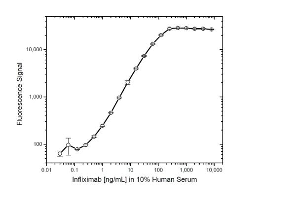 Infliximab Antibody | AbD19376_hIgG1 gallery image 4