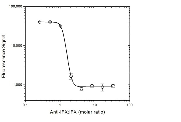 Infliximab Antibody   AbD20436 gallery image 5