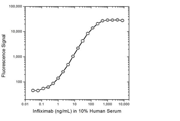 Infliximab Antibody | AbD20436 gallery image 3
