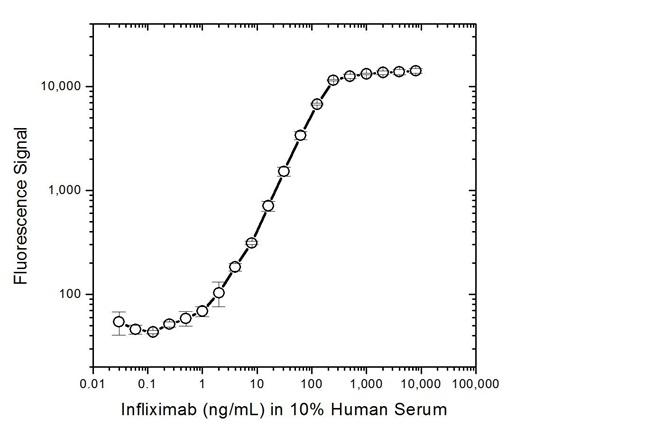 Infliximab Antibody   AbD20436 gallery image 4