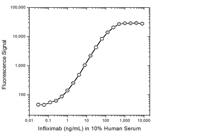 Infliximab Antibody   AbD20436 gallery image 3