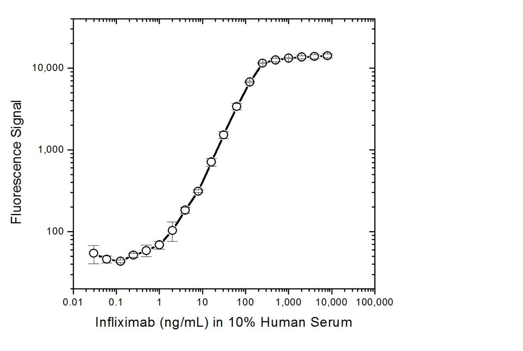 Infliximab Antibody | AbD20436_hIgG1 gallery image 3