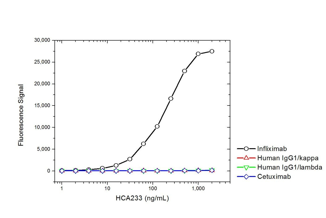 Infliximab Antibody | AbD20436_hIgG1 gallery image 2