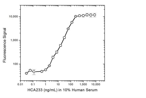 Infliximab Antibody | AbD20436_hIgG1 gallery image 4