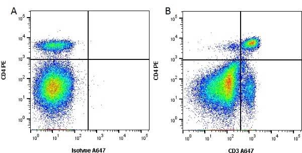 CD3 Antibody | KT3 gallery image 2
