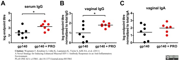 IgG Antibody gallery image 2