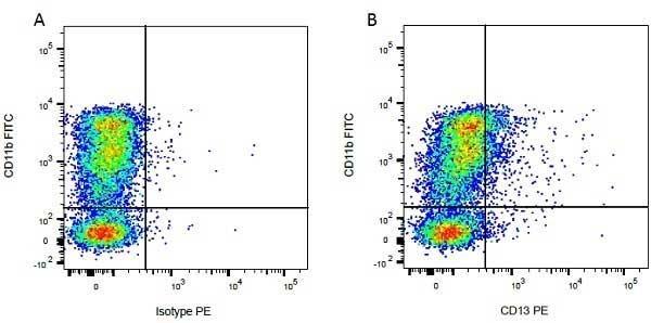 IgG1 Antibody gallery image 21