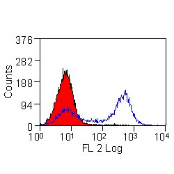 Hamster anti Mouse TCR Gamma/DeltaRPE antibody (MCA1366PE) staining mouse spleen cells in the absence (blue line) and presence (red histogram) of SeroBlock FcR (BUF041B)