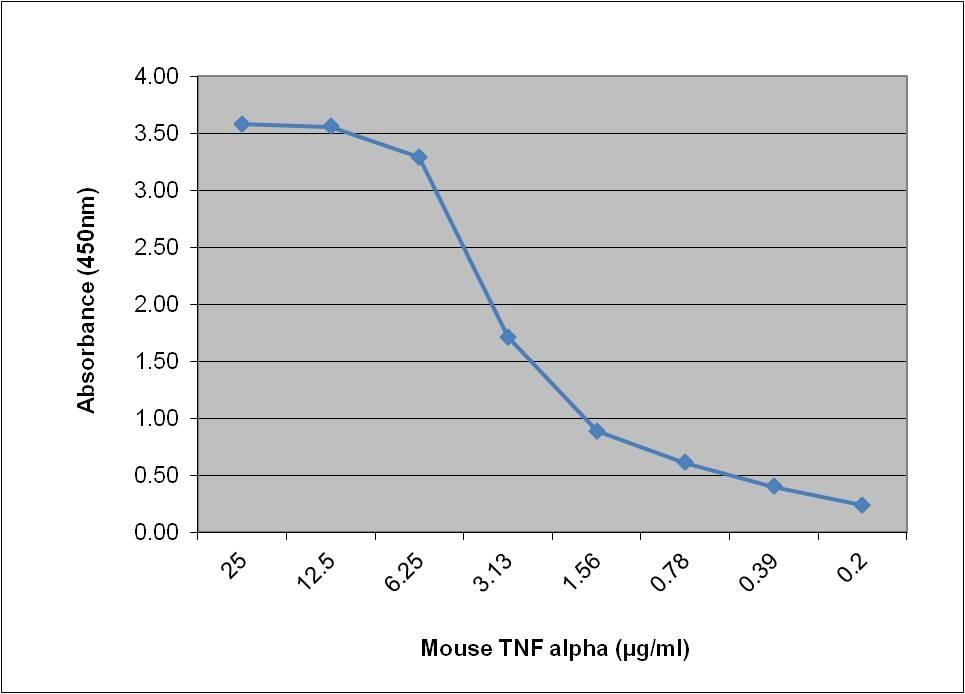 TNF Alpha Antibody | MP6-XT3 gallery image 1