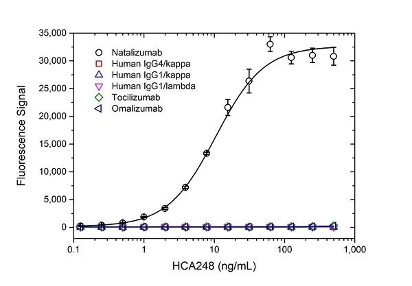 Natalizumab Antibody | AbD21375 gallery image 2