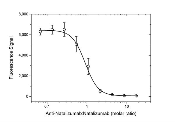 Natalizumab Antibody | AbD21375 gallery image 5