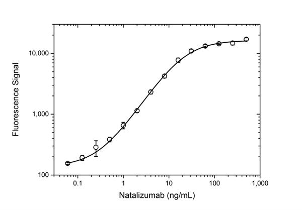 Natalizumab Antibody | AbD21375 gallery image 4