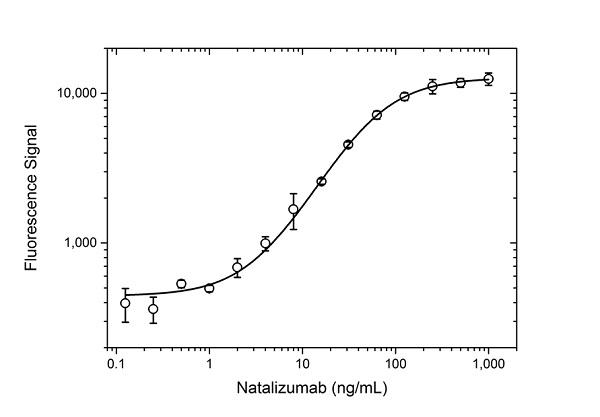 Natalizumab Antibody | AbD21375 gallery image 3