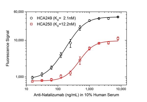 Natalizumab Antibody | AbD21375_hIgG1 gallery image 4