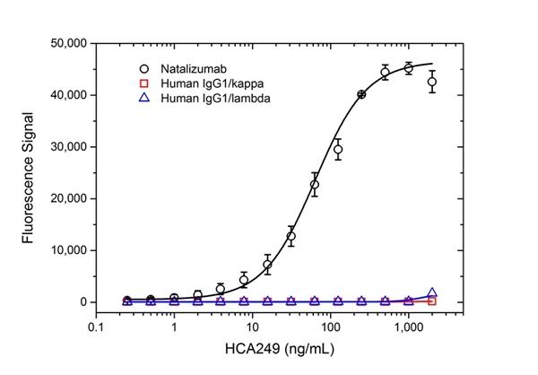 Natalizumab Antibody | AbD21375_hIgG1 gallery image 2