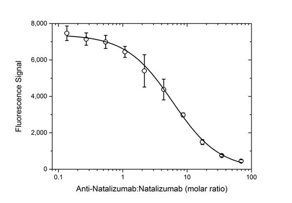 Natalizumab Antibody | AbD21384_hIgG1 gallery image 4