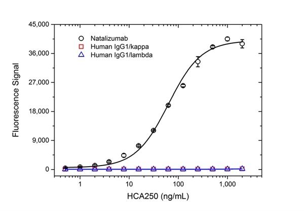 Natalizumab Antibody | AbD21384_hIgG1 gallery image 2