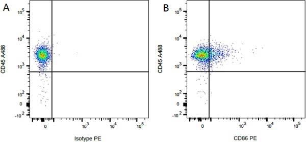 Mouse IgG1 Negative Control Antibody gallery image 21