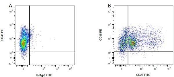 Mouse IgG2a Negative Control Antibody gallery image 2