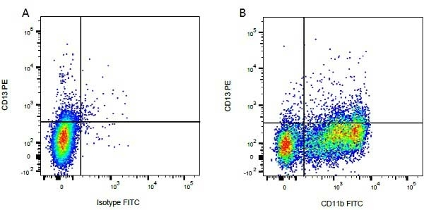 Mouse IgG2b Negative Control Antibody gallery image 12