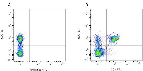 Mouse IgM Negative Control Antibody gallery image 2