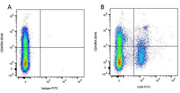 Rat IgG1 Negative Control Antibody gallery image 4