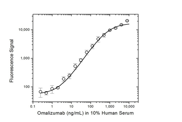 Omalizumab Antibody | AbD20669 gallery image 4