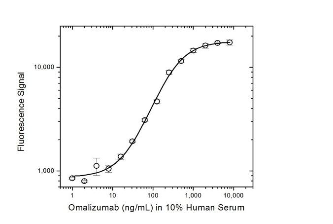 Omalizumab Antibody   AbD20669 gallery image 3