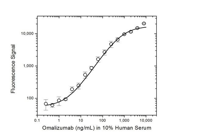 Omalizumab Antibody   AbD20669 gallery image 4
