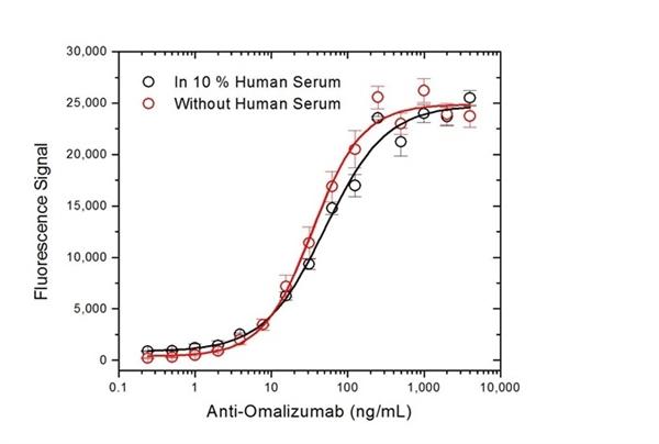 Omalizumab Antibody | AbD20669_hIgG1 gallery image 4