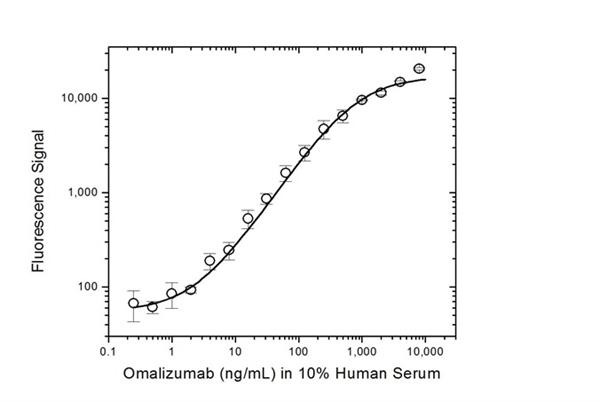 Omalizumab Antibody | AbD20669_hIgG1 gallery image 3