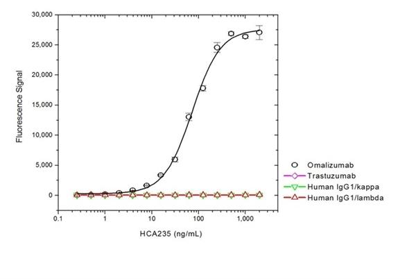 Omalizumab Antibody | AbD20669_hIgG1 gallery image 2