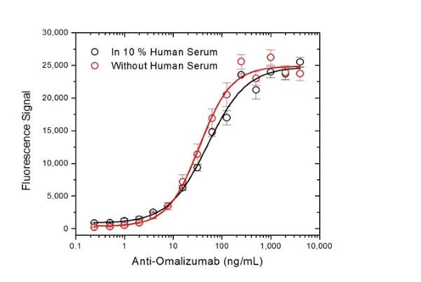 Omalizumab Antibody   AbD20669_hIgG1 gallery image 3